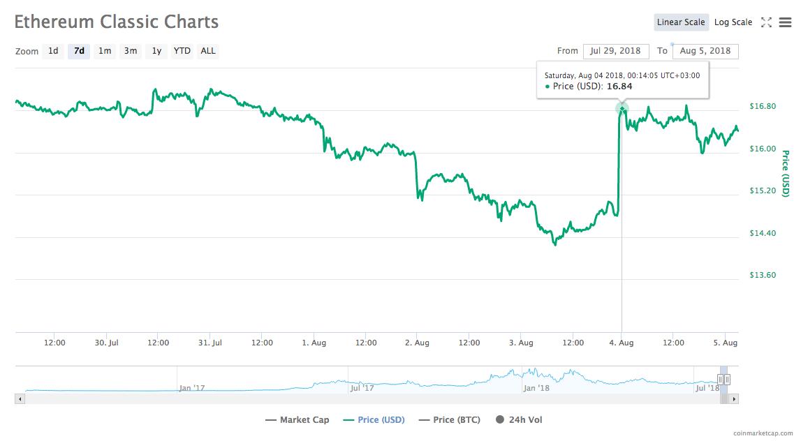 比特币价格在7000美元处徘徊,各竞争币表现回暖迹象