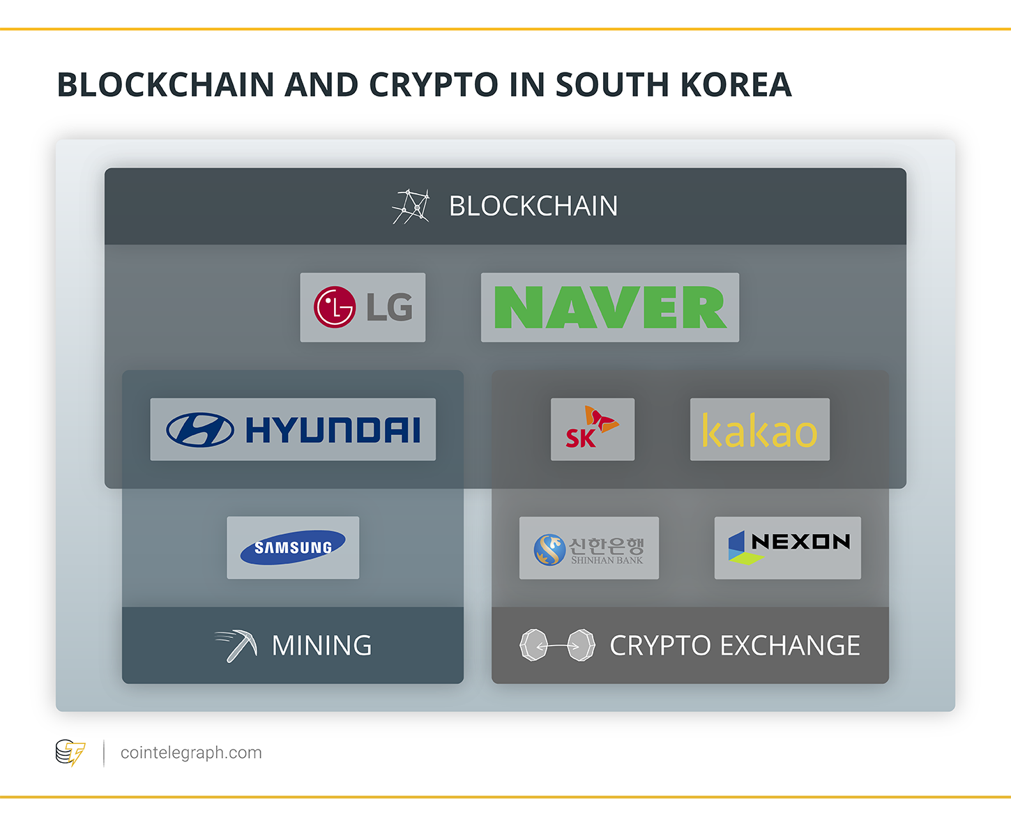 South Korea's Crypto Market Overview: How Largest Banks and