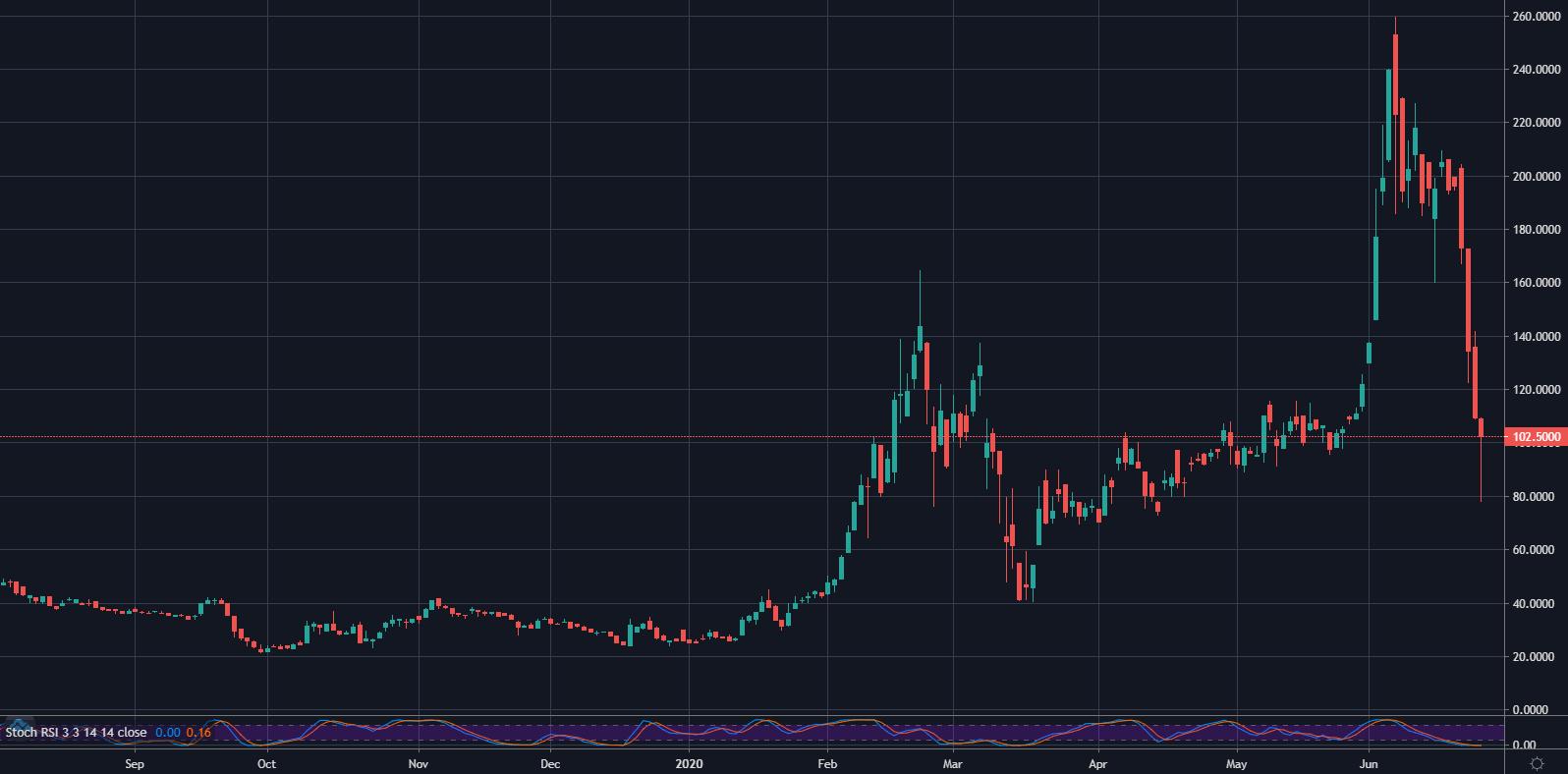 ETHE/USD, 1D