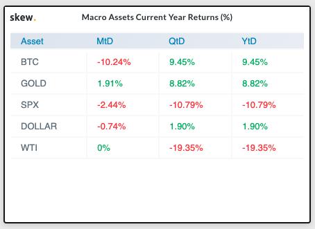 Rendimenti dall'inizio del mese (MtD), del trimestre (QtD) e dell'anno (YtD)