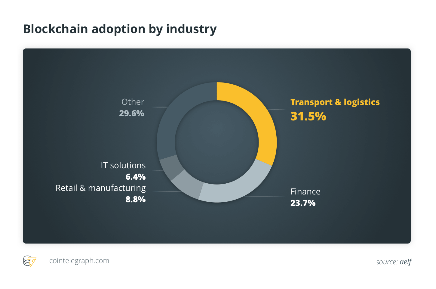 Blockchain adoption by industry