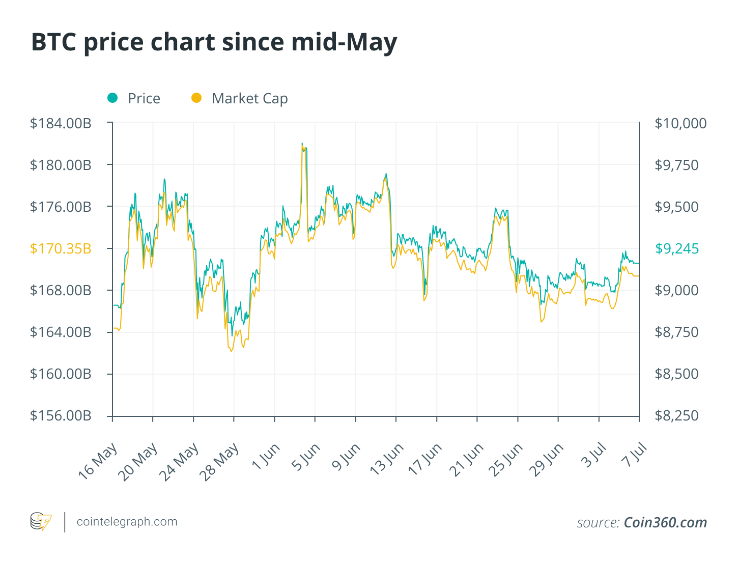 BTC price chart since mid-May