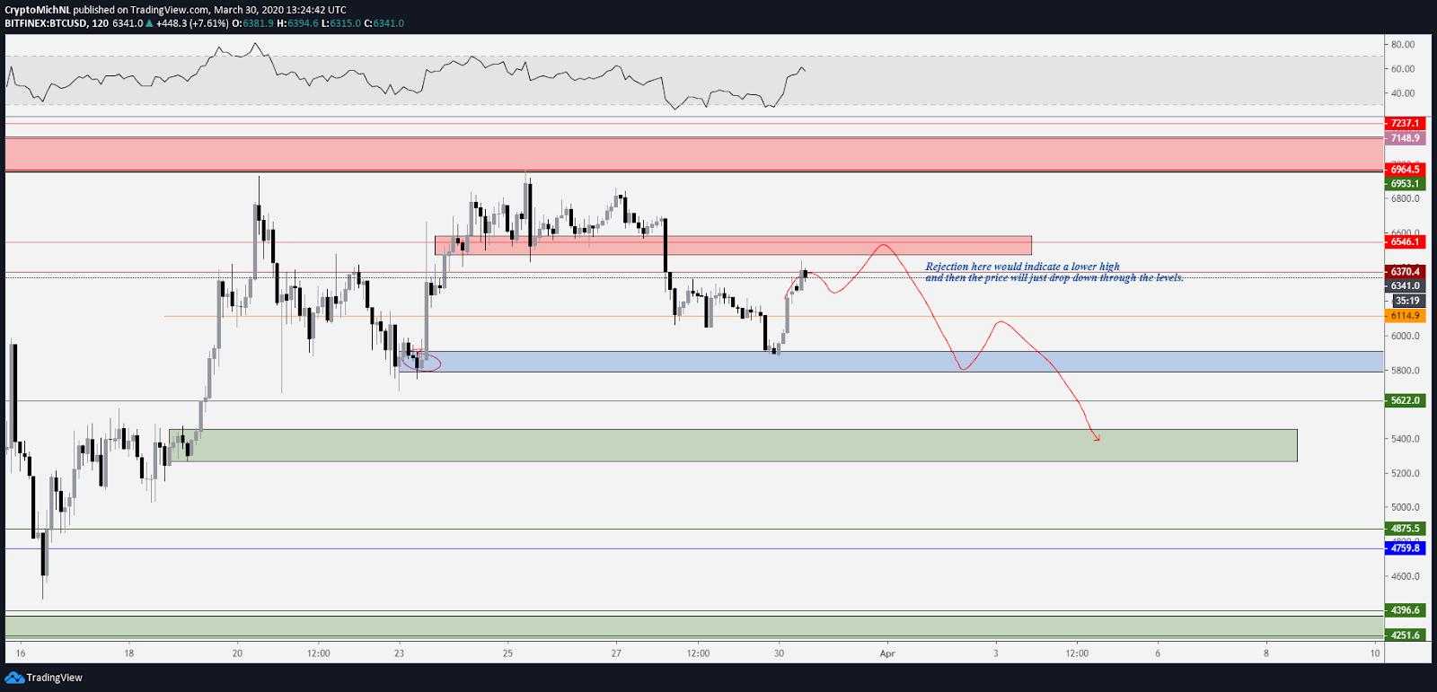 BTC USD 2-hour bearish scenario chart. Source: TradingView