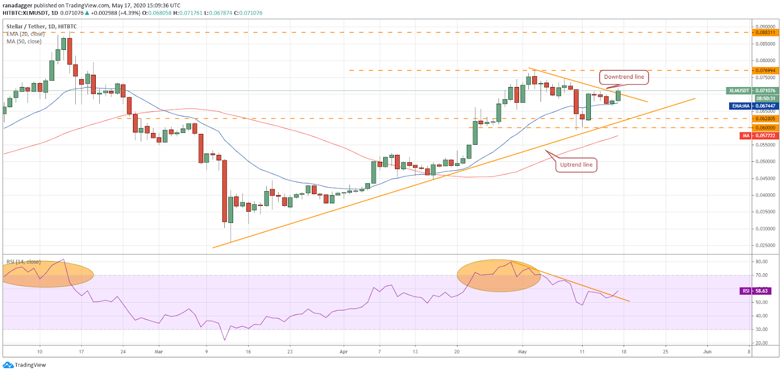XLM-USD daily chart. Source: Tradingview​​​​​​​