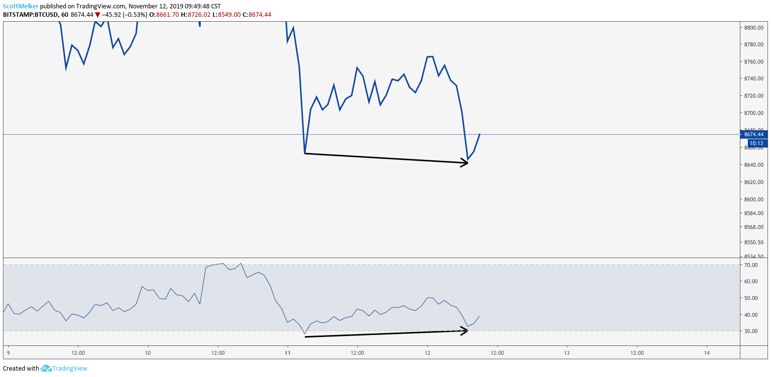 BTC USD 1 hour chart. Source: TradingView