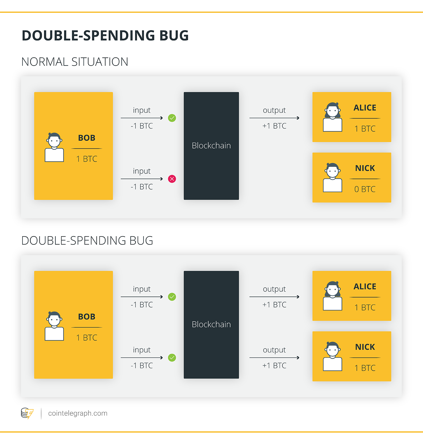 Double-spending bug
