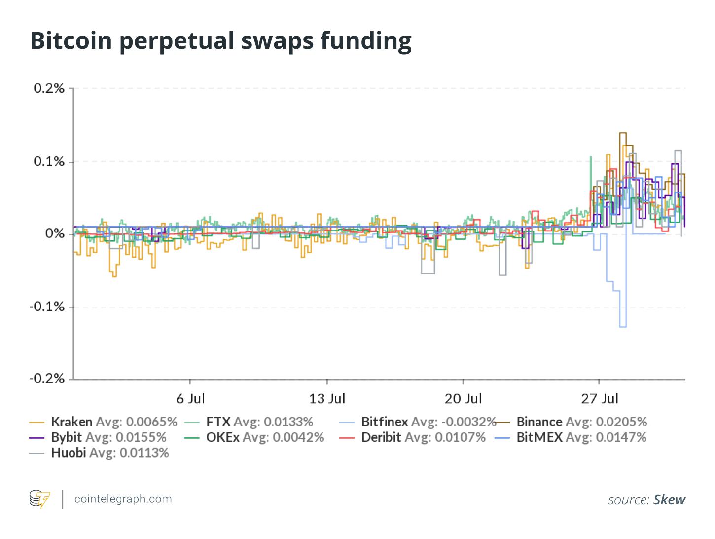 Bitcoin perpetual swaps funding
