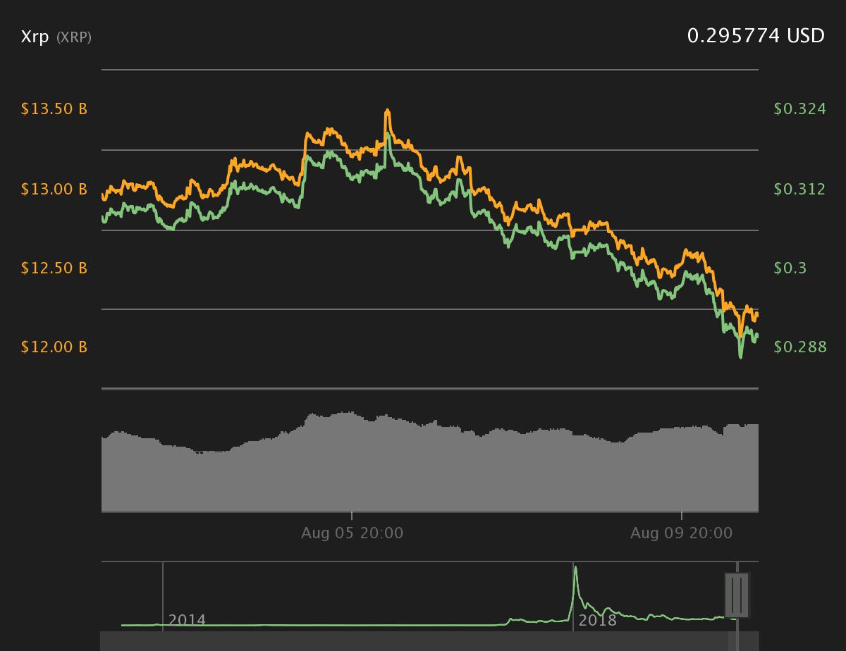 Bitcoin ปรับตัวลดลง ส่วน Altcoin วิ่งขึ้น ๆ ลง ๆ แบบผสมผสาน