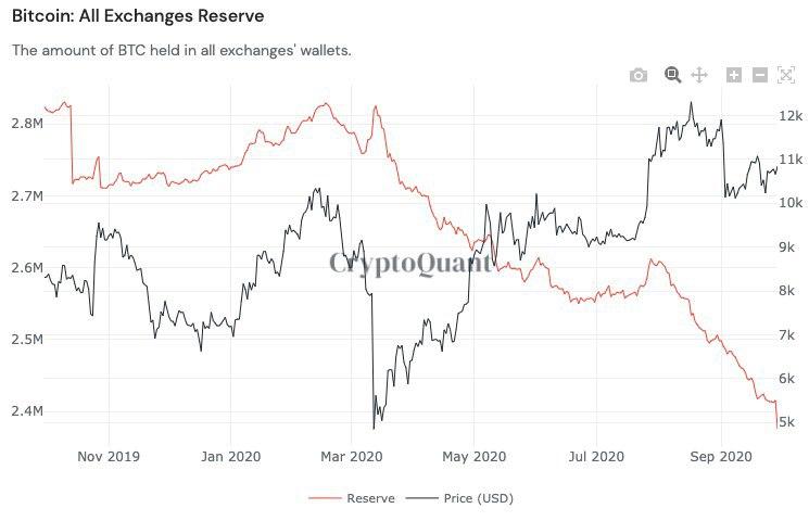 Le riserve di bitcoin su tutte le borse durante l'anno passato