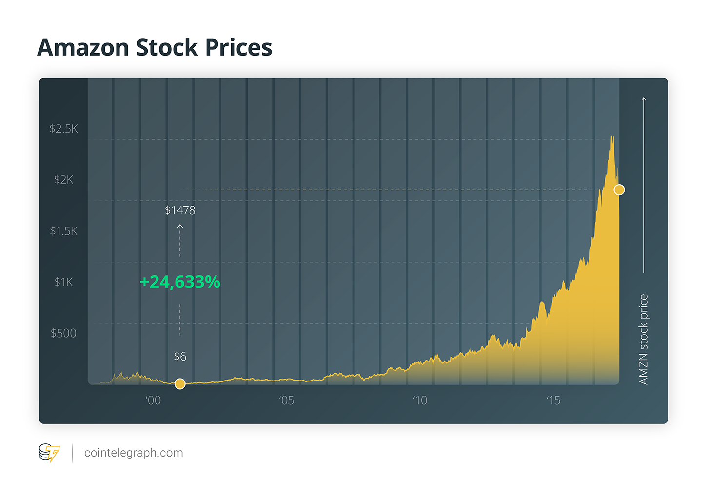 Amazon Stock Prices