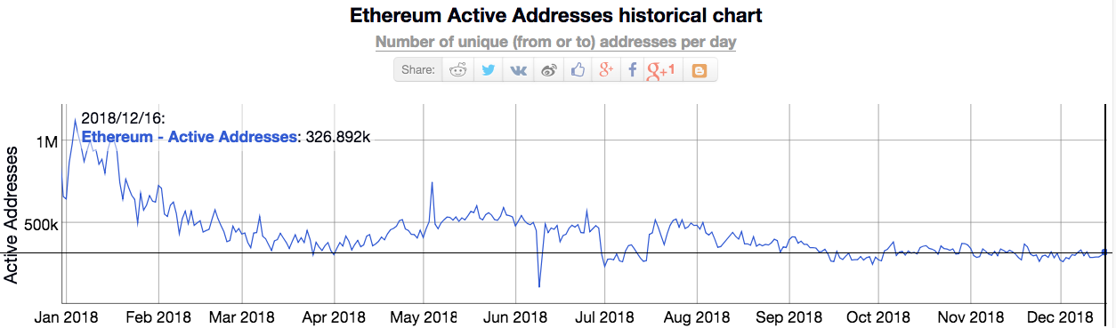 Number of active Ethereum addresses in 2018