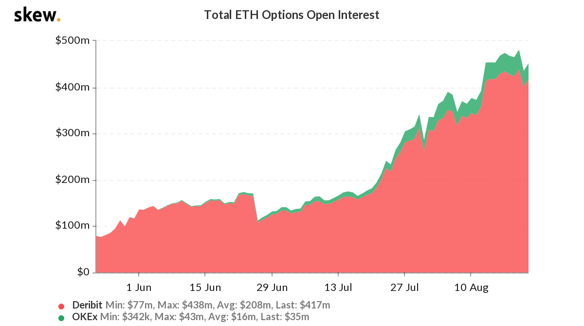 Ether options total open interest. Source: Skew
