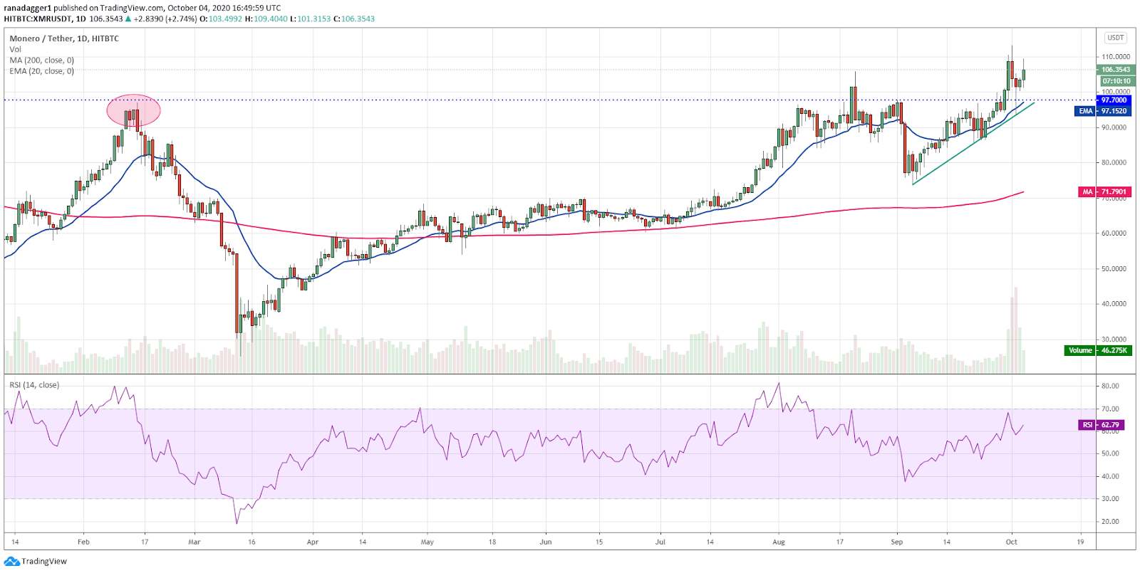XMR/USD daily chart. Source: TradingView​​​​​​​