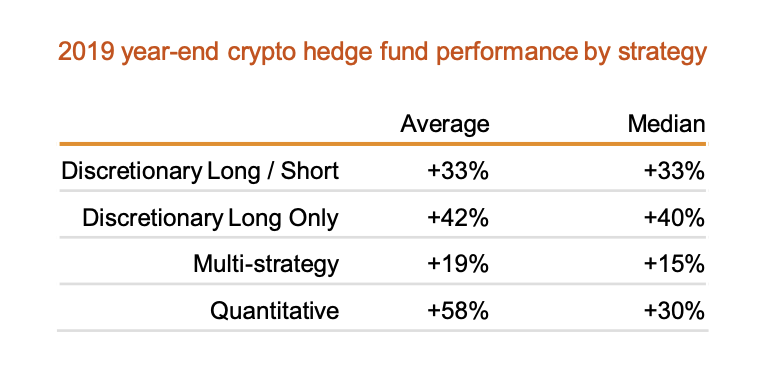 start a cryptocurrency hedge fund