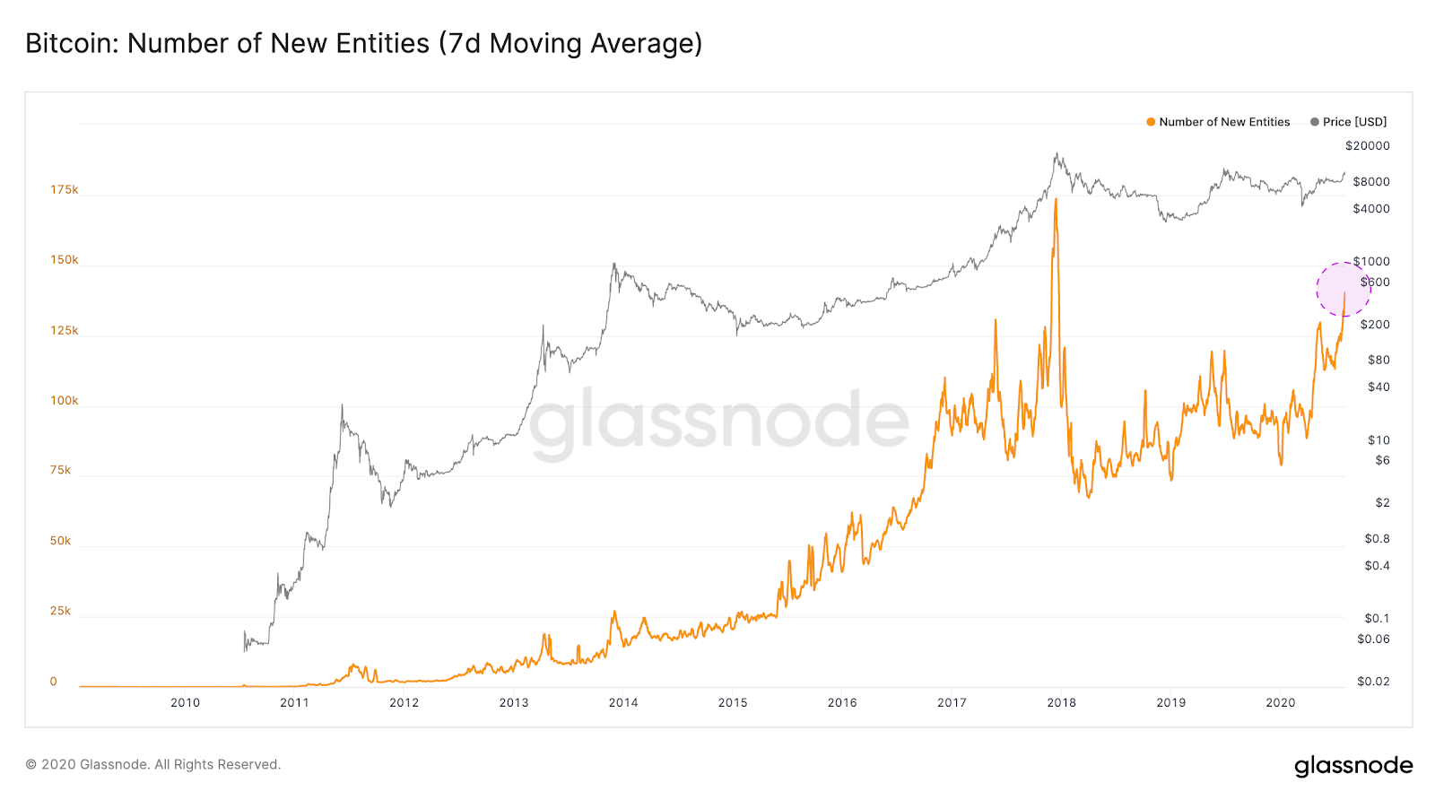 Bitcoin new entities 7-day moving average chart