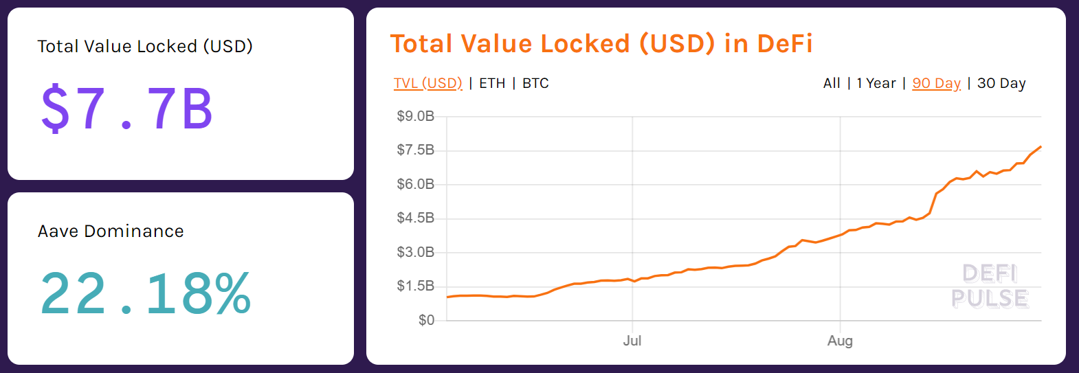 The total value locked in Ethereum DeFi