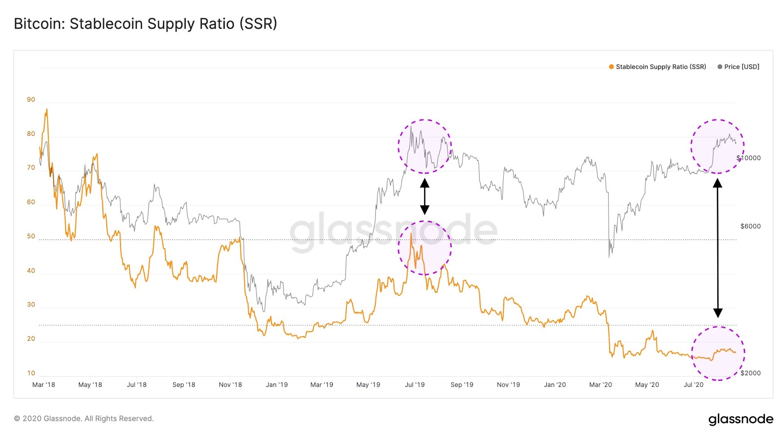 Grafico comparativo tra Bitcoin e stablecoin supply ratio