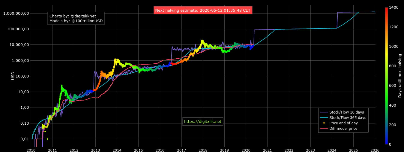 Bitcoin stock-to-flow model as of May 4