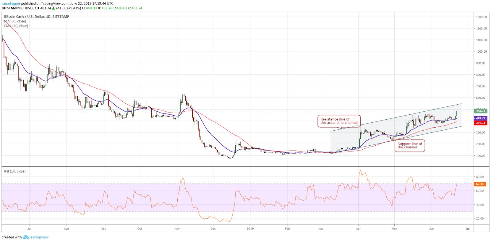 Price Analysis 22/06: BTC, ETH, XRP, LTC, BCH, EOS, BNB, BSV