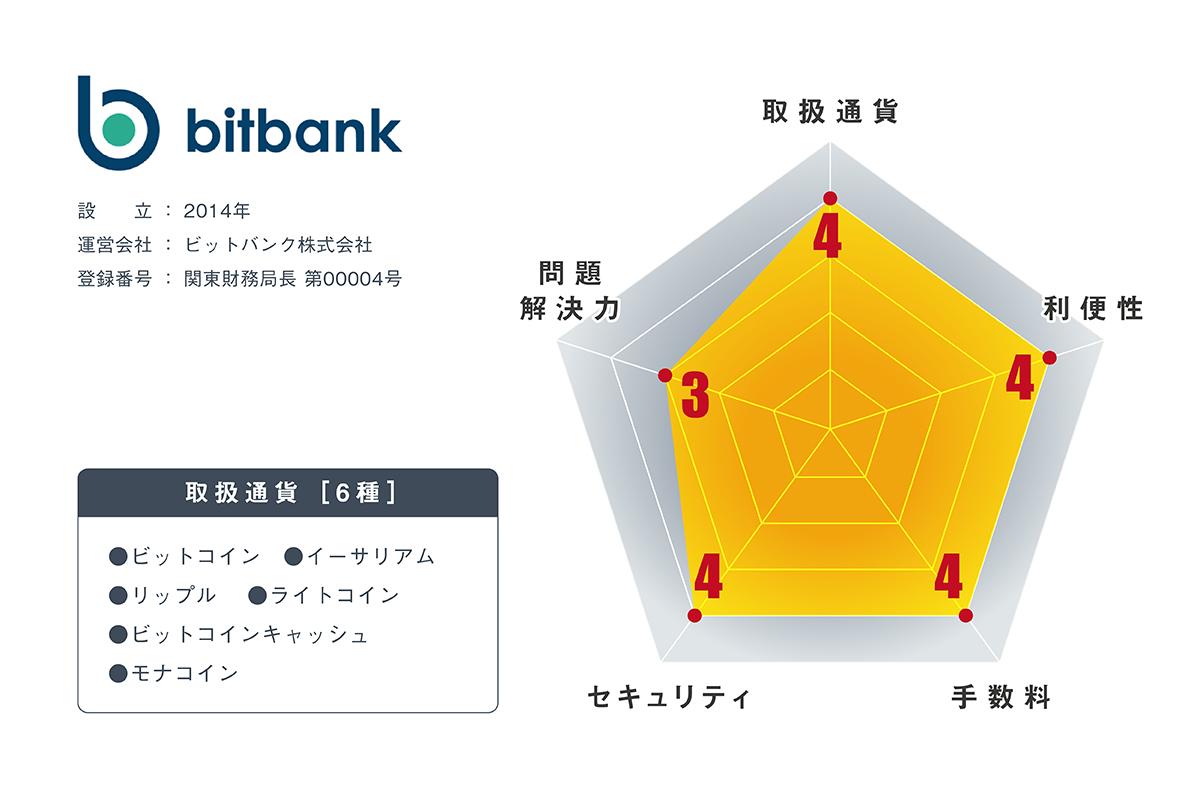 仮想通貨取引所ビットバンクの内容・評判