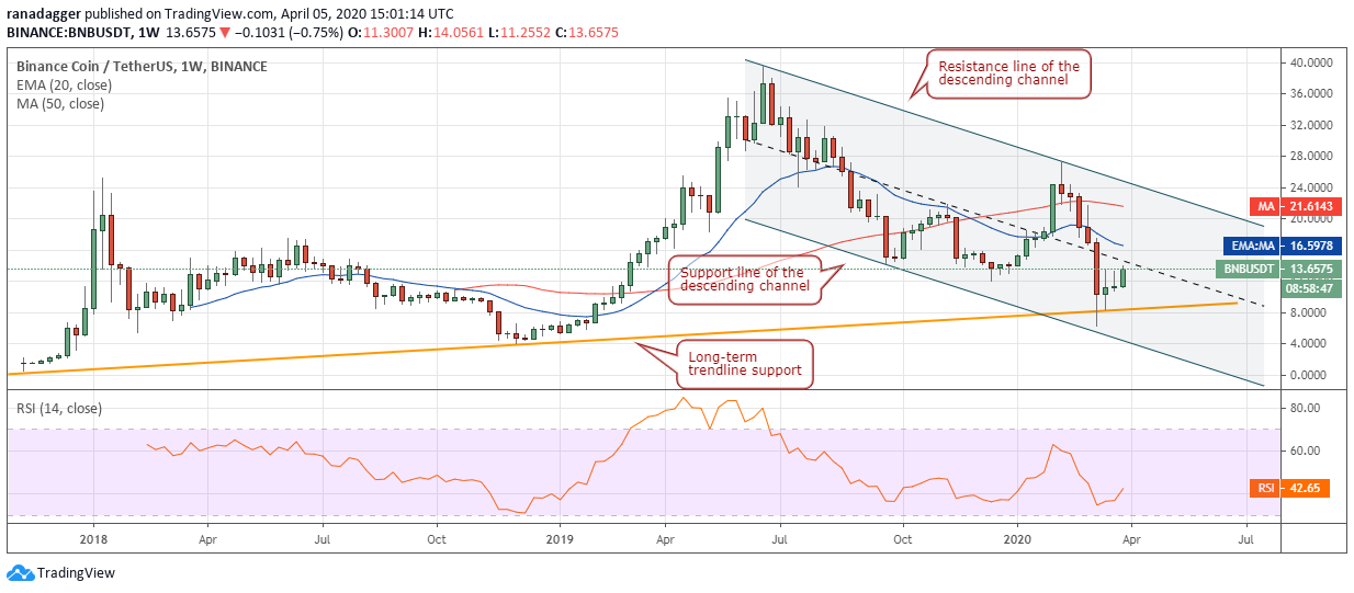 BNB-USD daily chart
