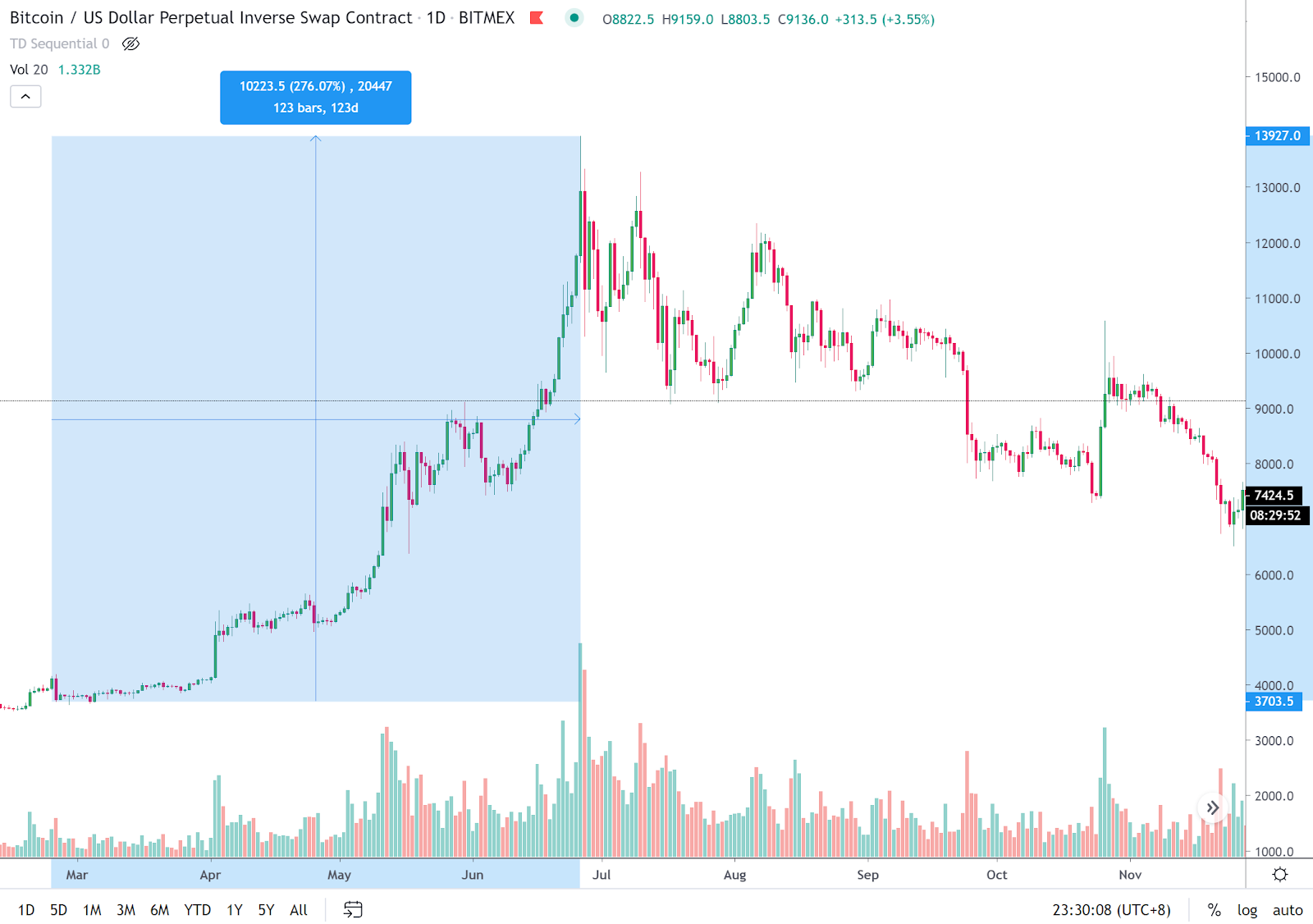 Bitcoin Price Chart Fractal Seen In 2019 Hints At 14k Within Months
