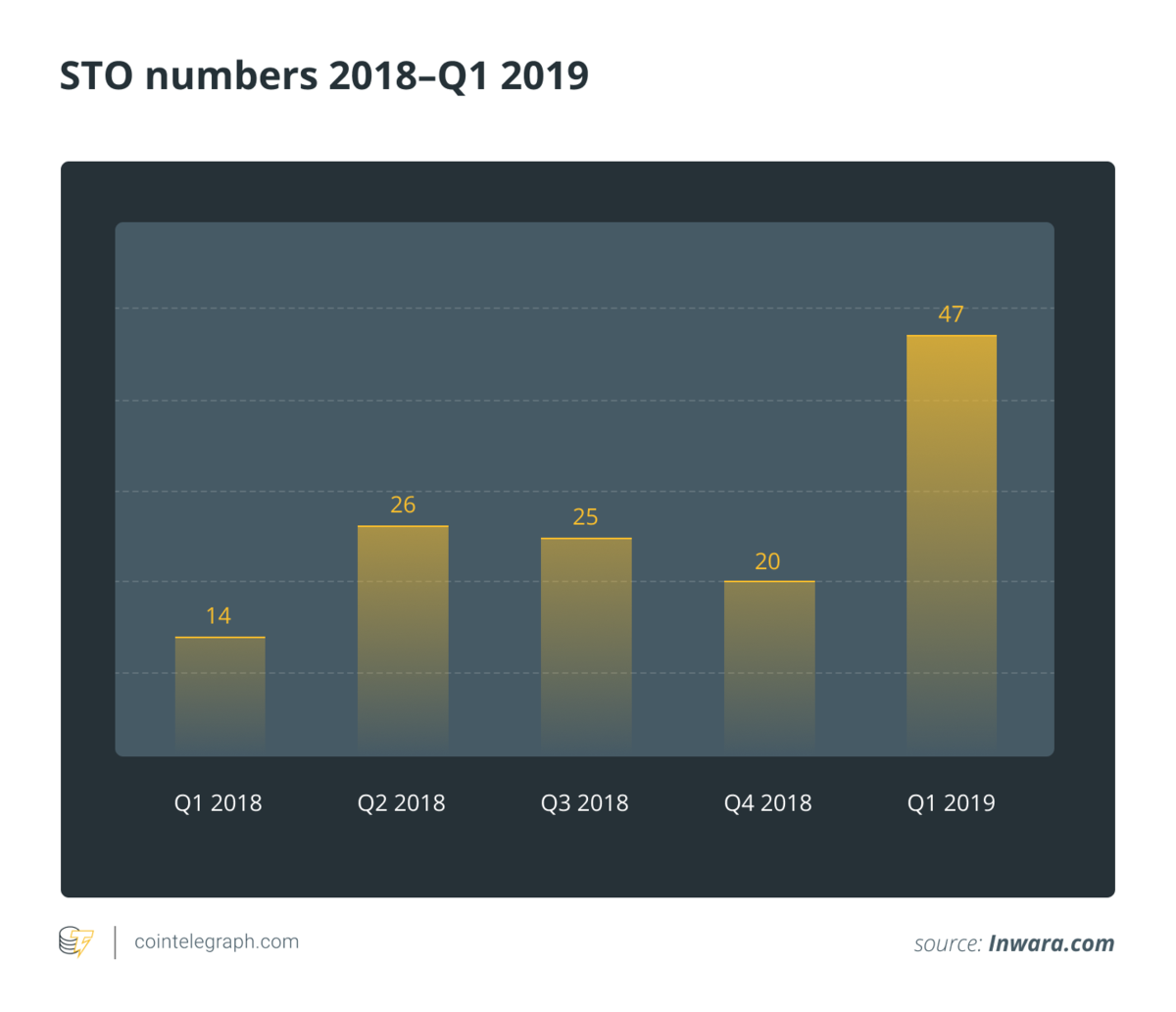 STO numbers are growing in 2019