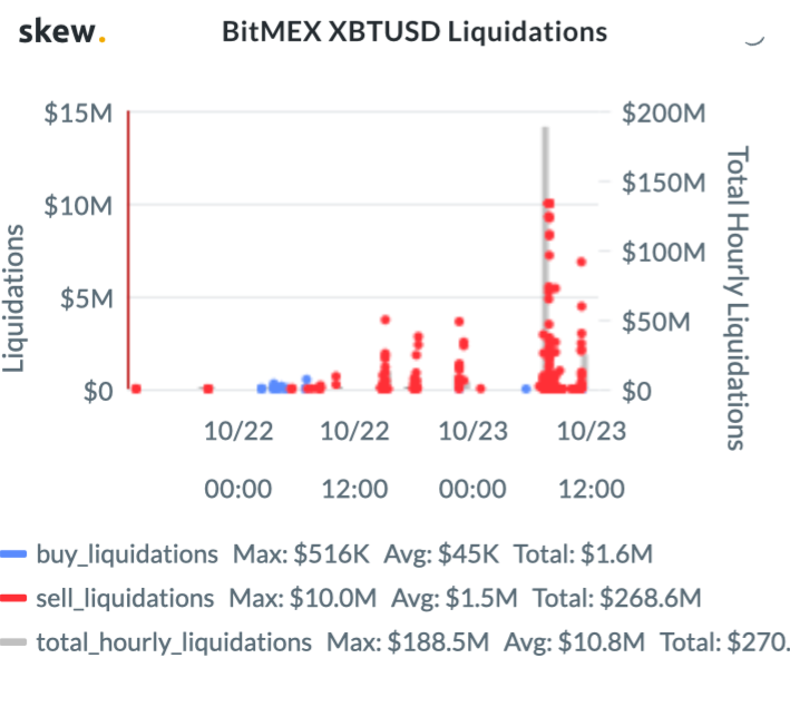 BitMEX XBT USD Liquidations. Source: Skew.com