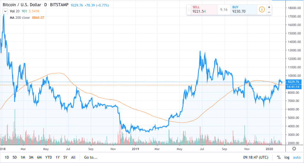 Bitcoin price; 200-day moving average
