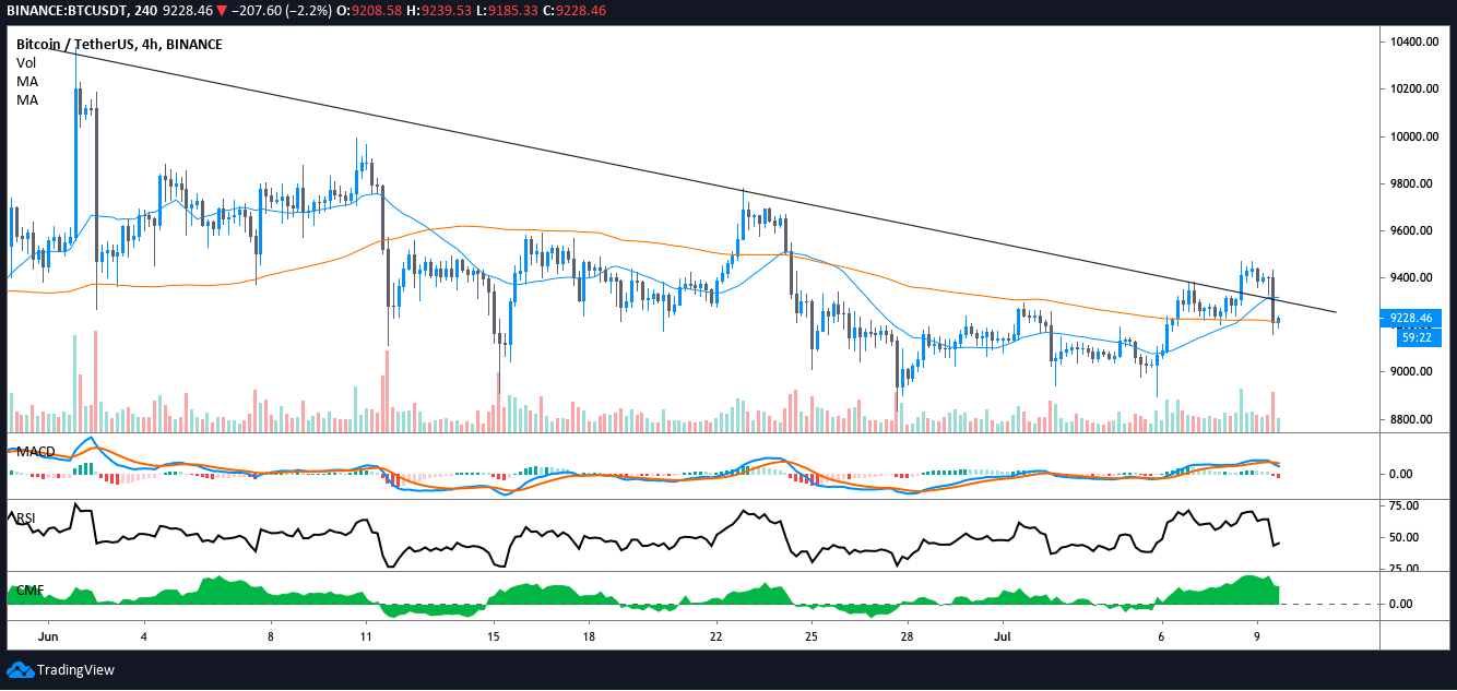 BTC USDT 4-hour chart. Source: TradingView​​​​​​​