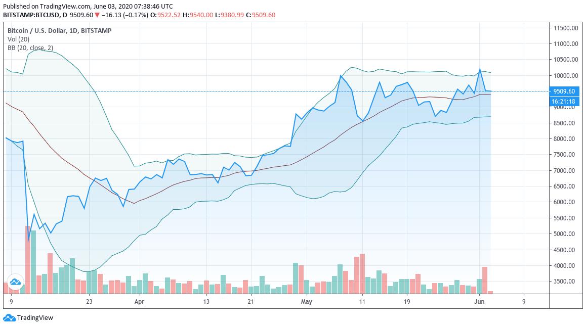 BTC/USD-Chart mit aktuellem Head Fake