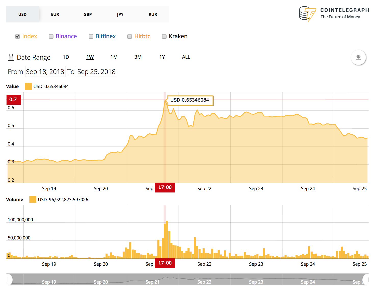 crypto-markets-continue-to-see-red-xrp-and-eth-tumble