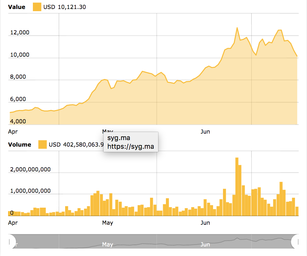 Bitcoin 3-month price chart