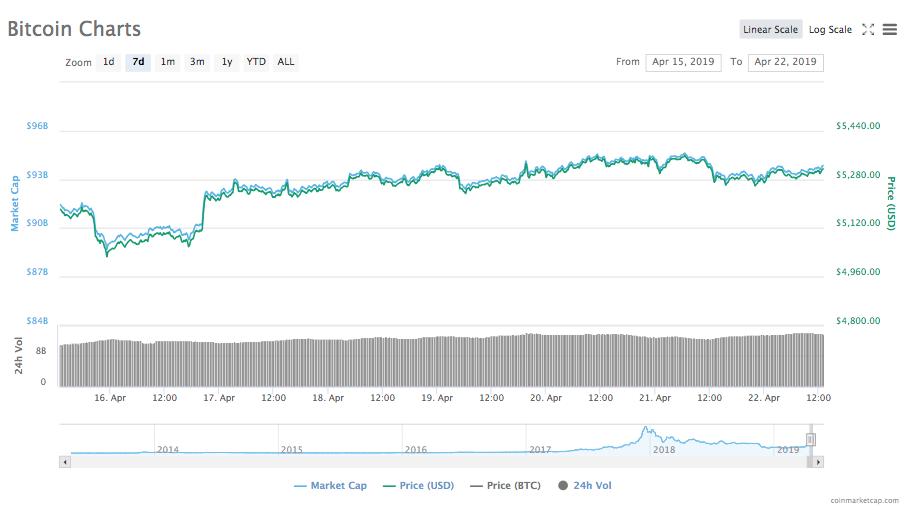 Gráfico de precios de Bitcoin para 7 días.