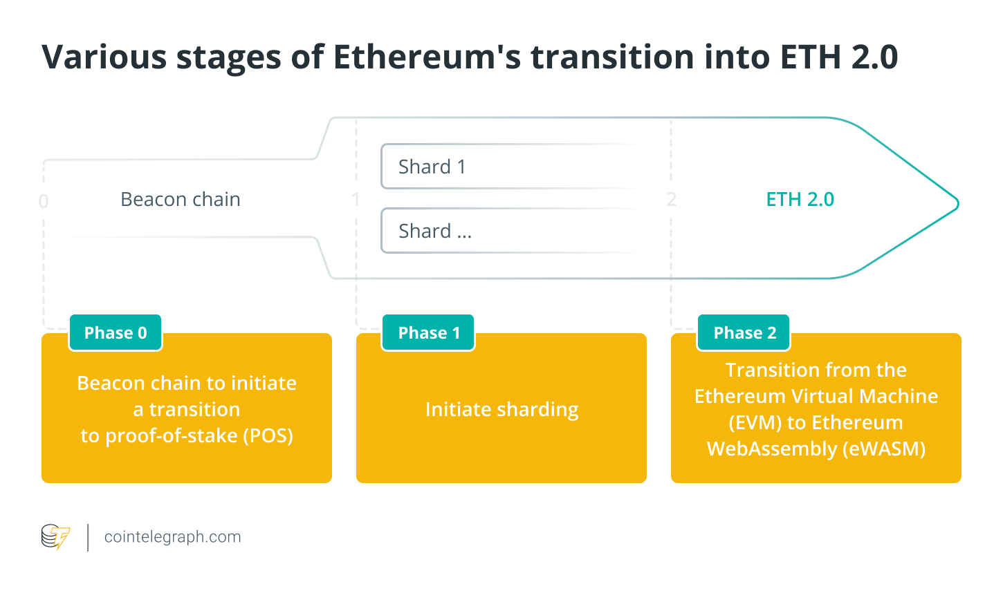 Various stages of Ethereum's transition into ETH 2.0