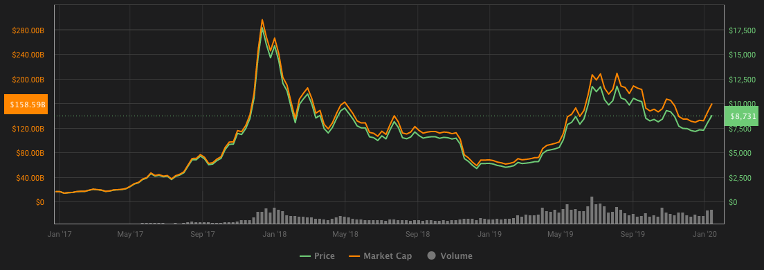 BTC volatility chart, 2017–2020. Source: Coin360