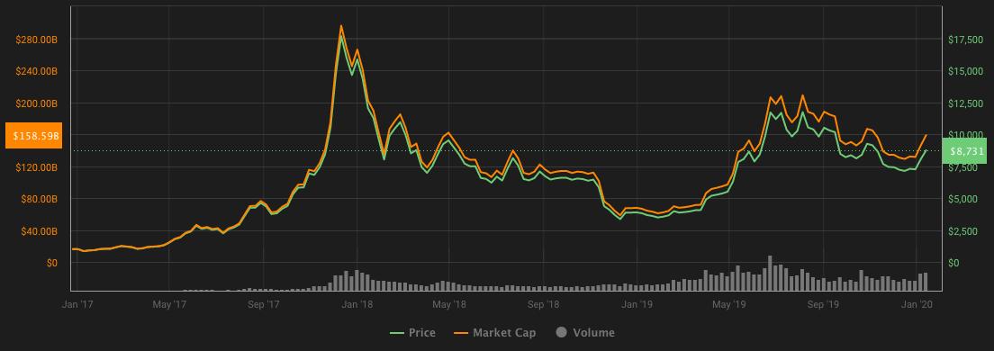 Gráfico de volatilidade BTC, 2017-2020.  Fonte: Coin360