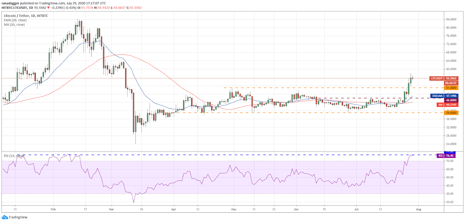 LTC/USD daily chart. Source: TradingView​​​​​​​