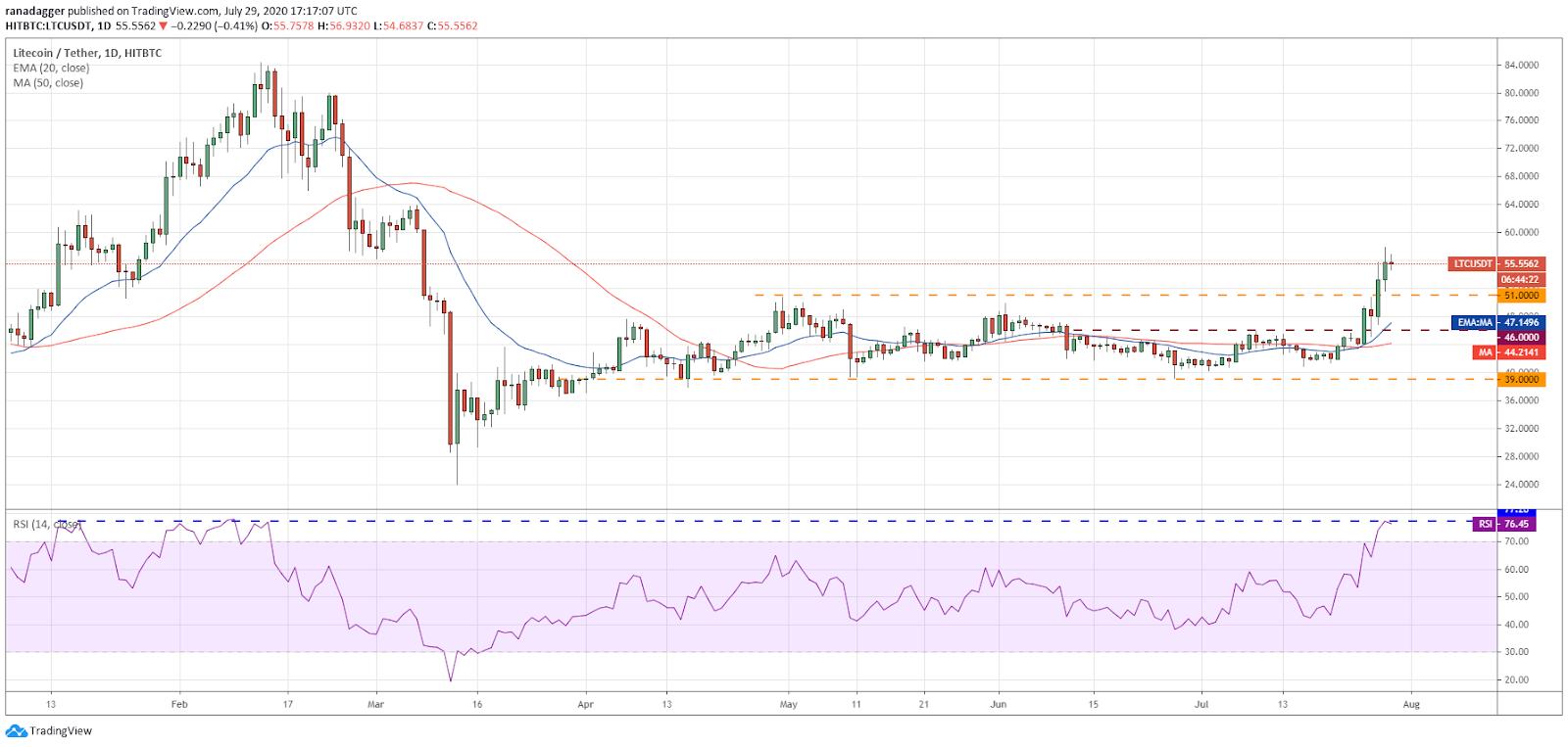 LTC/USD daily chart. Source: TradingView