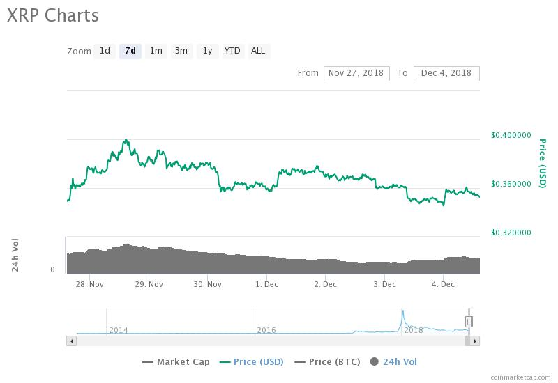 While bitcoin hovers