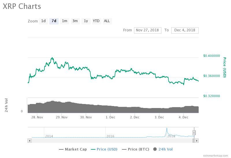 Gráfico de precios de 7 días de XRP. Fuente: CoinMarketCap
