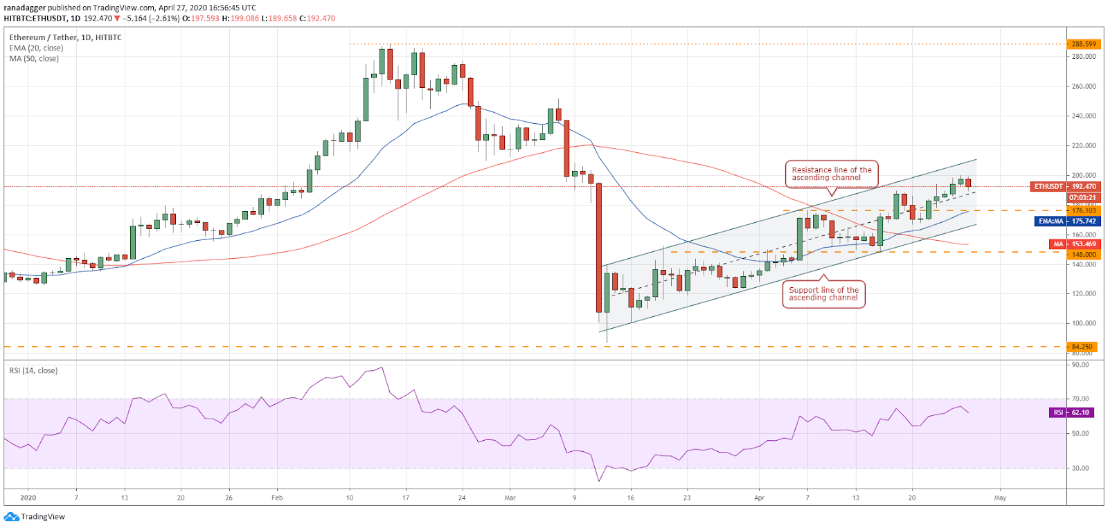 ETH–USD daily chart. Source: Tradingview
