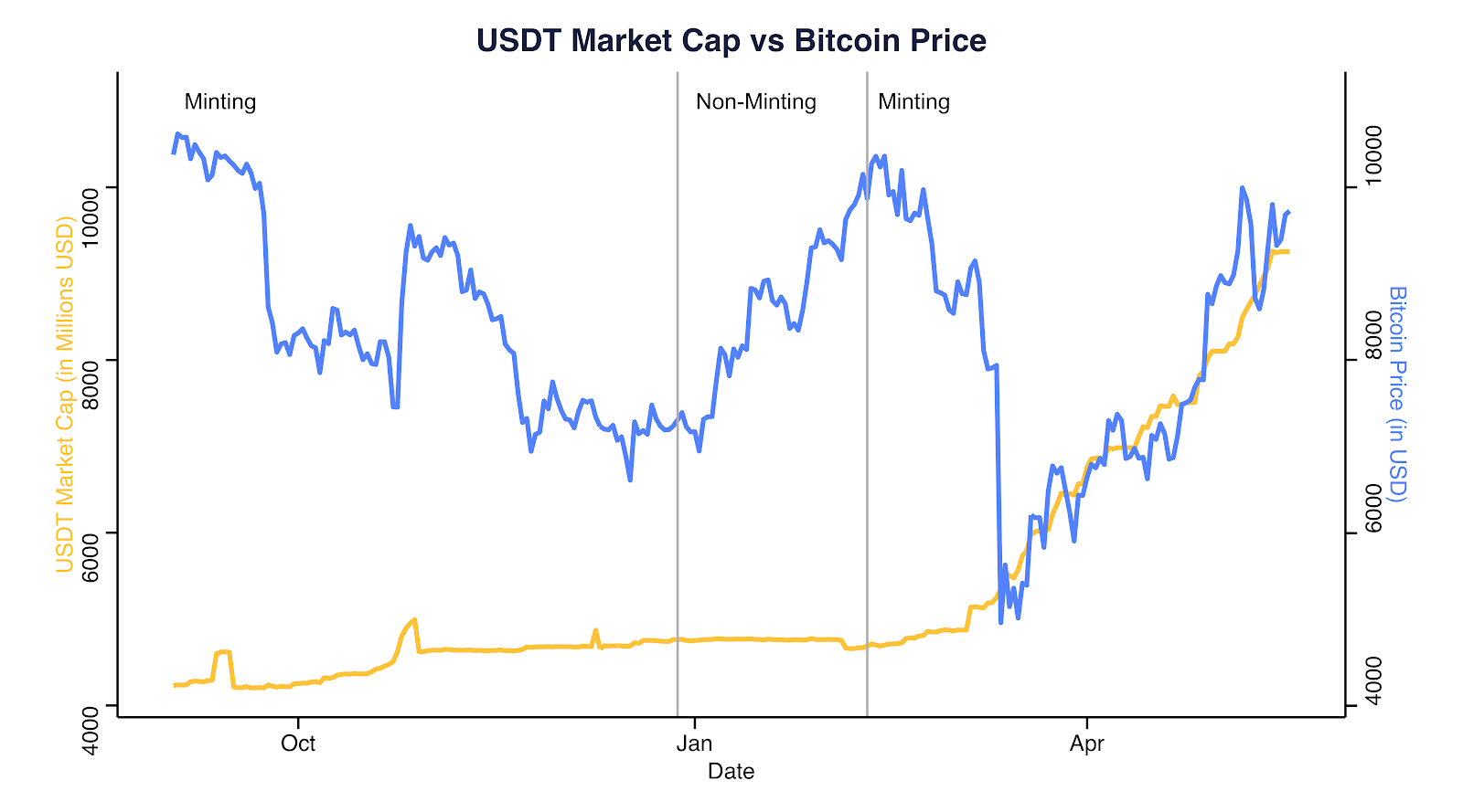 USDT market cap vs. Bitcoin (Sept. 2, 2019–May 18, 2020). Source: Coinmetrics.io