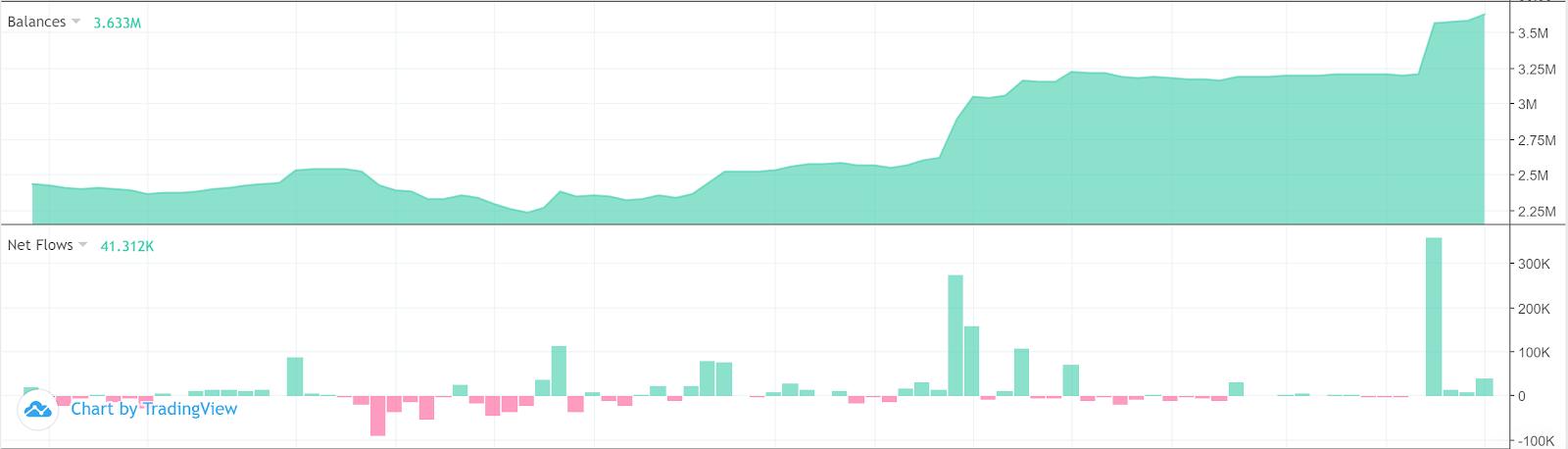 Bilancio in ETH di Bitfinex