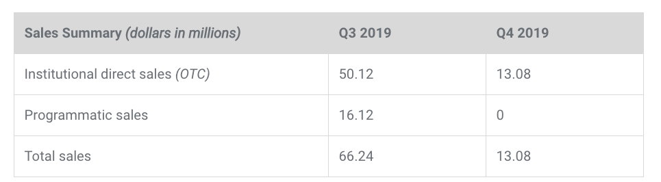 XRP sales in Q3 and Q4 2019