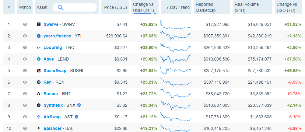 Top 10 DeFi tokens by 24-hour performance