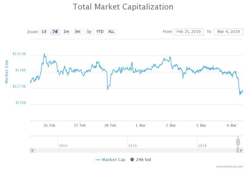 Grafico capitalizzazione complessiva