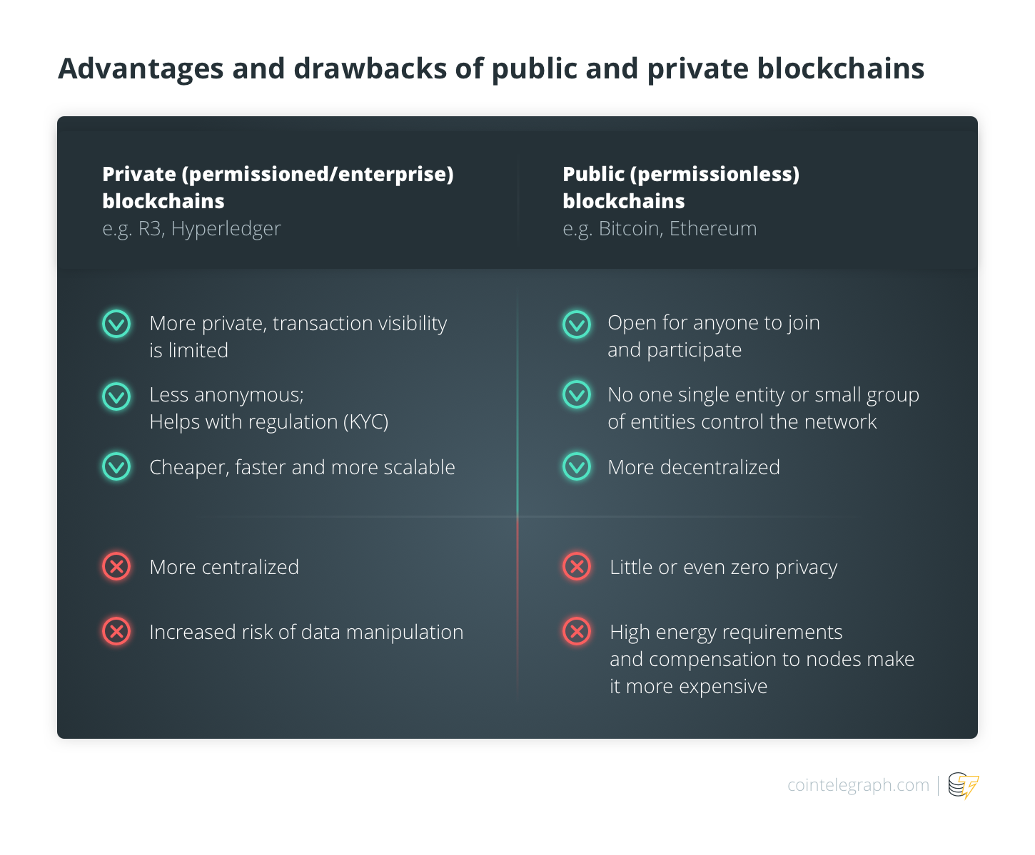 Advantages and drawbacks of public and private blockchains