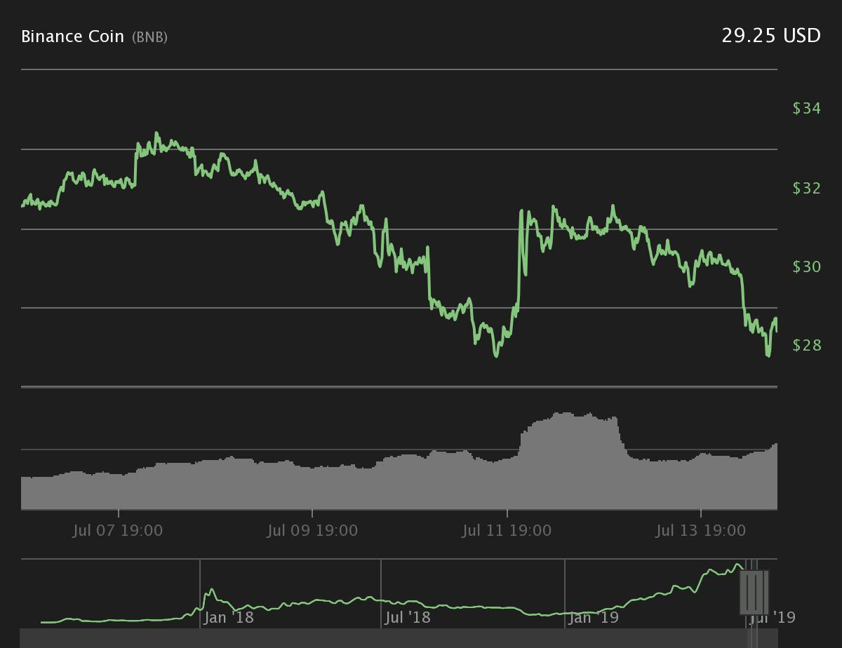Binance Coin Seven-Day Price Chart. Source: Coin360