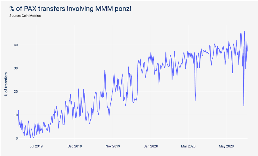 Percentage of PAX transactions associated with MMM BSC Ponzi